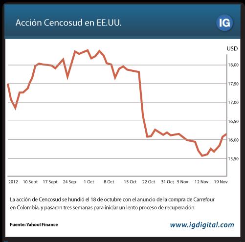 grafico Cencosud