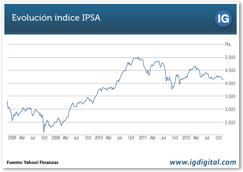 GRAFICO IPSA VS S&P 500