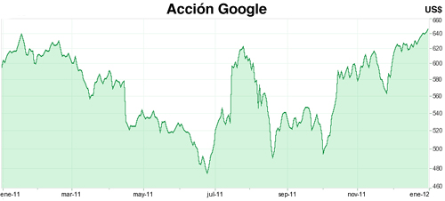 grafico Google