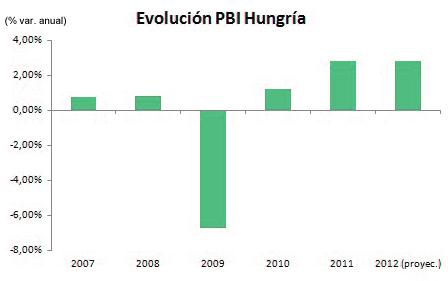 grafico evolucion PBI Hungria