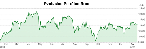 grafico petroleo