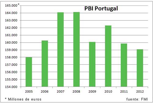 grafico Portugal