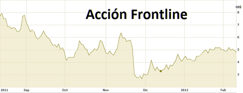 grafico frontline
