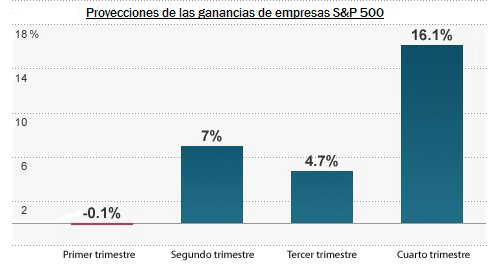 Gráfico proyecciones ganancias