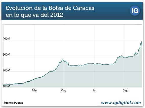 Evolución de la Bolsa de Caracas