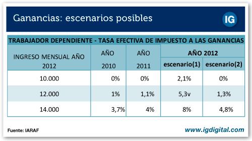 GRAFICO IPSA VS S&P 500