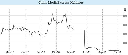 grafico China MediaExpress Holdings