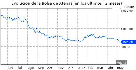 gráfico bolsa de Grecia